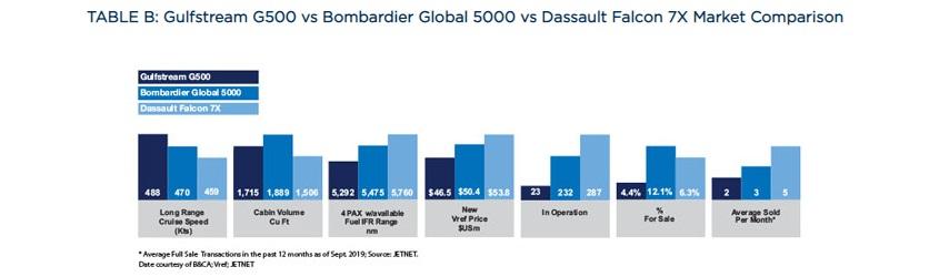 Gulfstream G500 против Bombardier Global 5000 против Dassault Falcon 7X Сравнение рынка