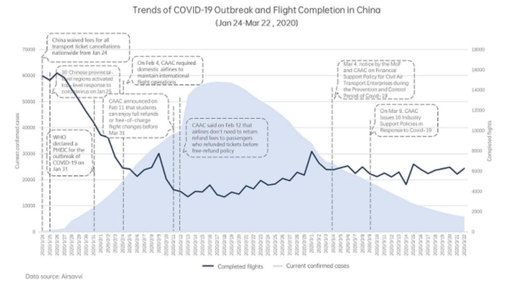 Количество рейсов и рост числа заболеваний в Китае