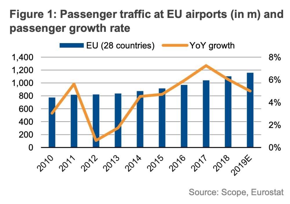 Динамика роста и снижения пассажирского трафика в ЕС