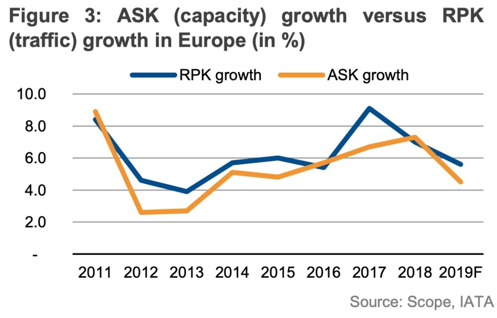 Динамика спроса и предложения на авиаперевозки в Европе