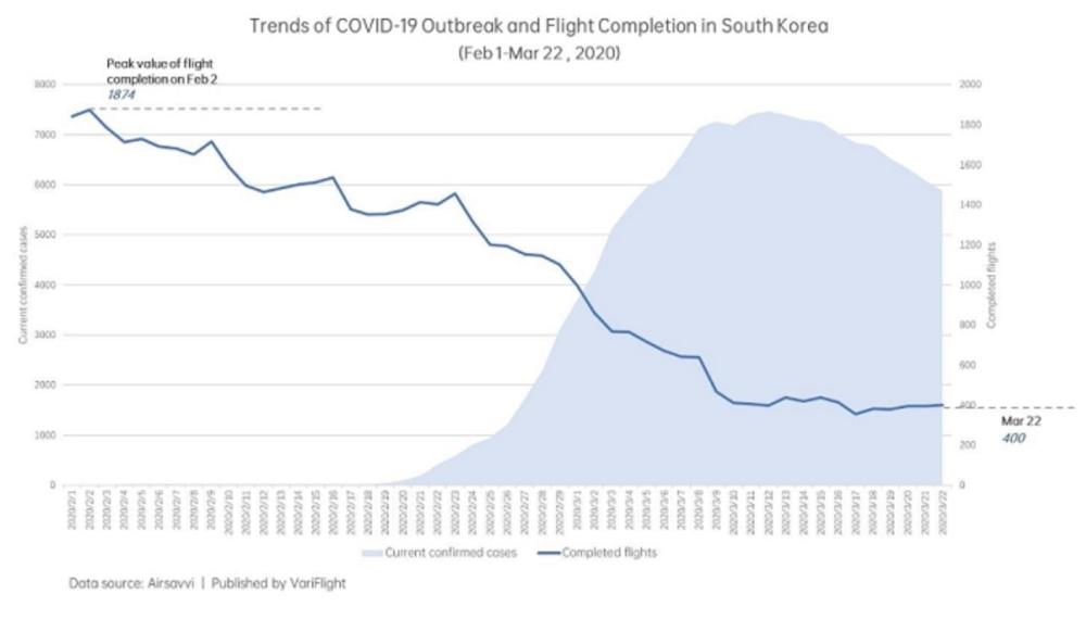 Количество рейсов и рост числа заболеваний в Южной Корее